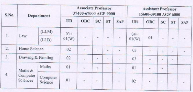 MSBU Bharatpur Recruitment